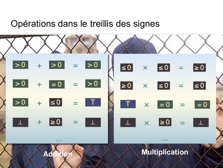 Opérations dans le treillis des signes Addition Multiplication