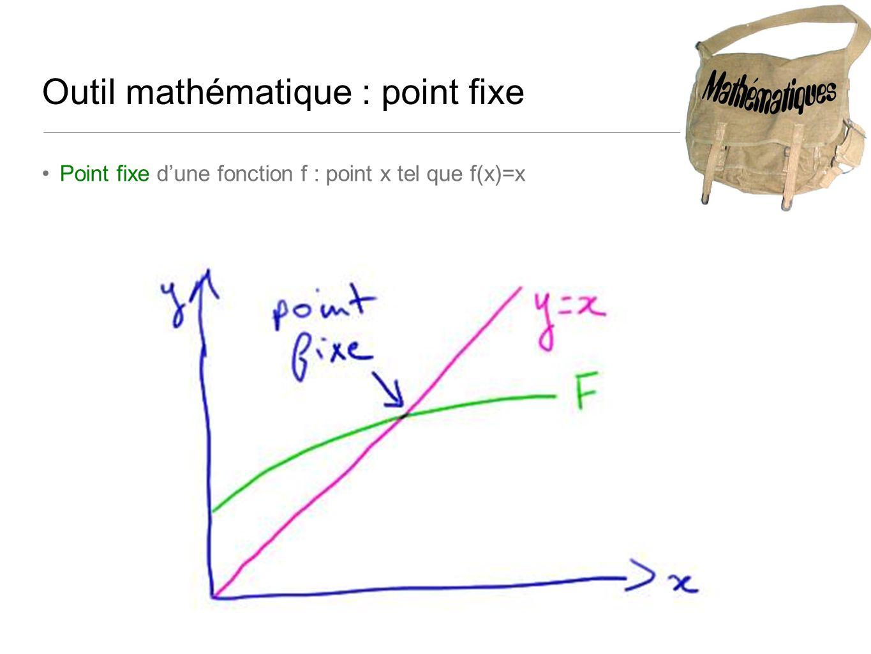 Outil mathématique : point fixe Point fixe dune fonction f : point x tel que f(x)=x