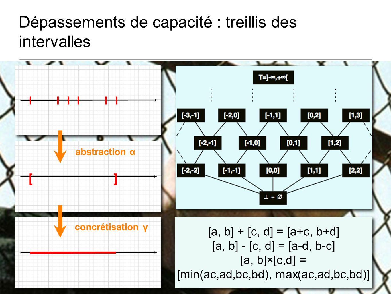 Dépassements de capacité : treillis des intervalles abstraction α concrétisation γ [] [a, b] + [c, d] = [a+c, b+d] [a, b] - [c, d] = [a-d, b-c] [a, b]×[c,d] = [min(ac,ad,bc,bd), max(ac,ad,bc,bd)] [a, b] + [c, d] = [a+c, b+d] [a, b] - [c, d] = [a-d, b-c] [a, b]×[c,d] = [min(ac,ad,bc,bd), max(ac,ad,bc,bd)]