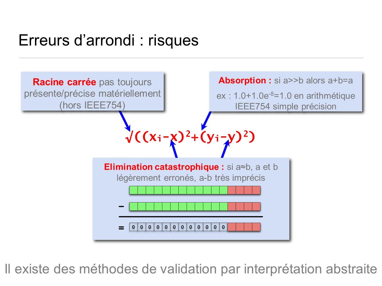 Erreurs darrondi : risques ((x i -x) 2 +(y i -y) 2 ) Racine carrée pas toujours présente/précise matériellement (hors IEEE754) Elimination catastrophique : si ab, a et b légèrement erronés, a-b très imprécis Absorption : si a>>b alors a+b=a ex : 1.0+1.0e -8 =1.0 en arithmétique IEEE754 simple précision Absorption : si a>>b alors a+b=a ex : 1.0+1.0e -8 =1.0 en arithmétique IEEE754 simple précision Il existe des méthodes de validation par interprétation abstraite