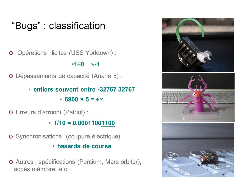 Bugs : classification Opérations illicites (USS Yorktown) : 1÷0 -1 Dépassements de capacité (Ariane 5) : entiers souvent entre -32767 32767 6900 × 5 = + Erreurs darrondi (Patriot) : 1/10 = 0.00011001100 Synchronisations (coupure électrique) hasards de course Autres : spécifications (Pentium, Mars orbiter), accès mémoire, etc.