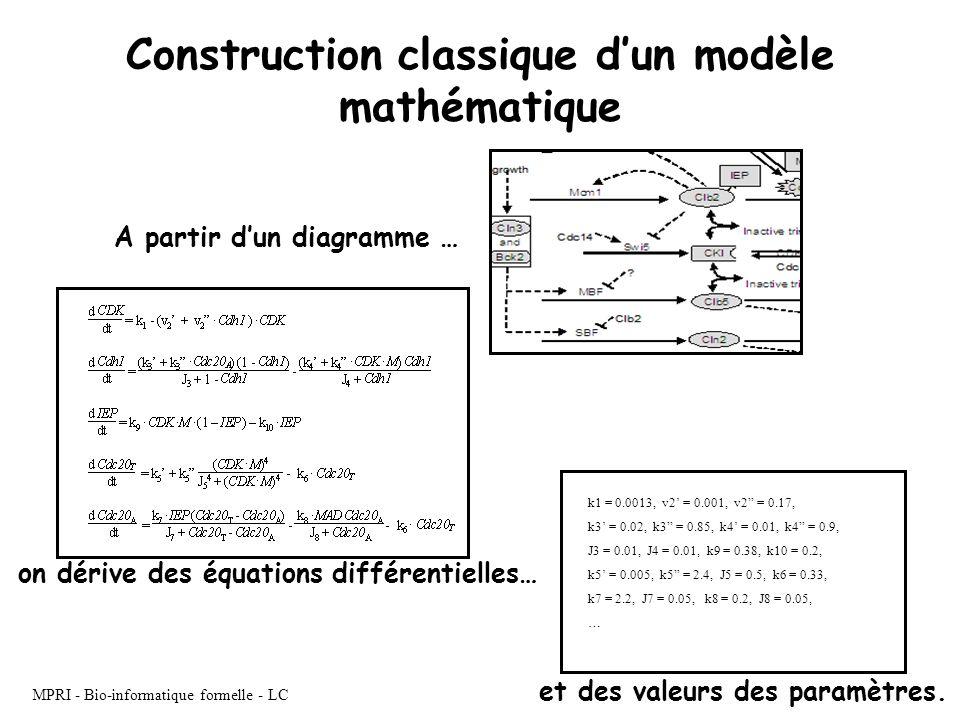 MPRI - Bio-informatique formelle - LC on dérive des équations différentielles… et des valeurs des paramètres. k1 = 0.0013, v2 = 0.001, v2 = 0.17, k3 =