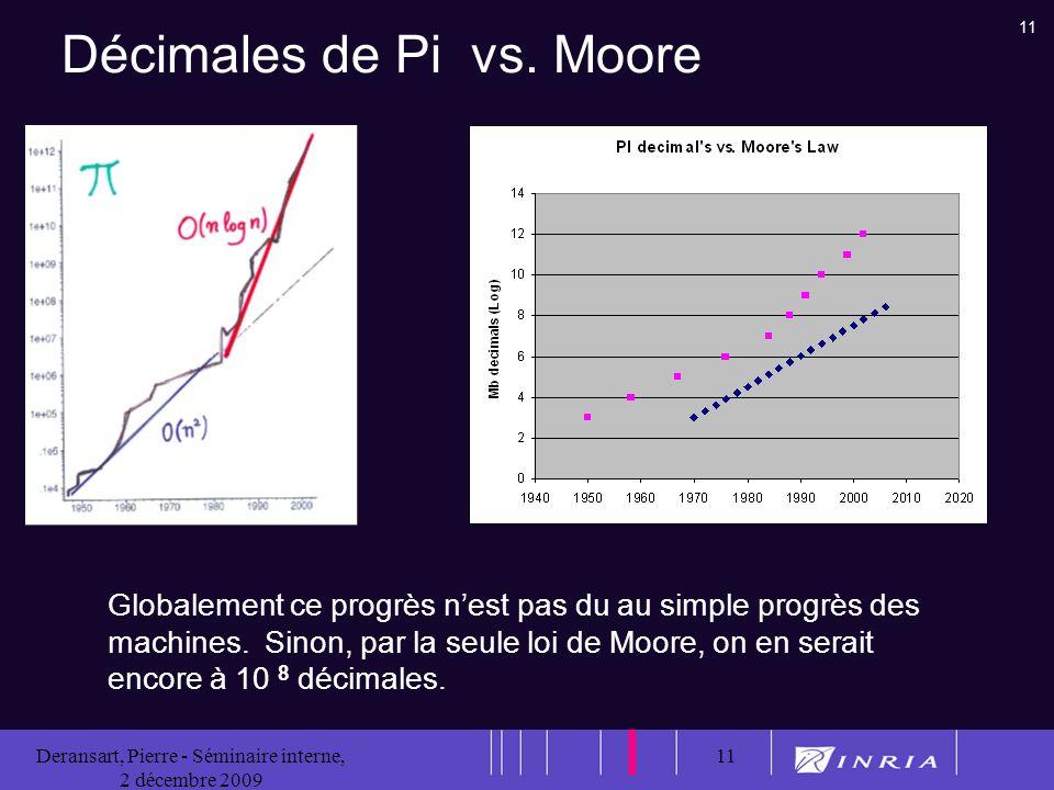 11 Deransart, Pierre - Séminaire interne, 2 décembre 2009 11 Décimales de Pi vs.