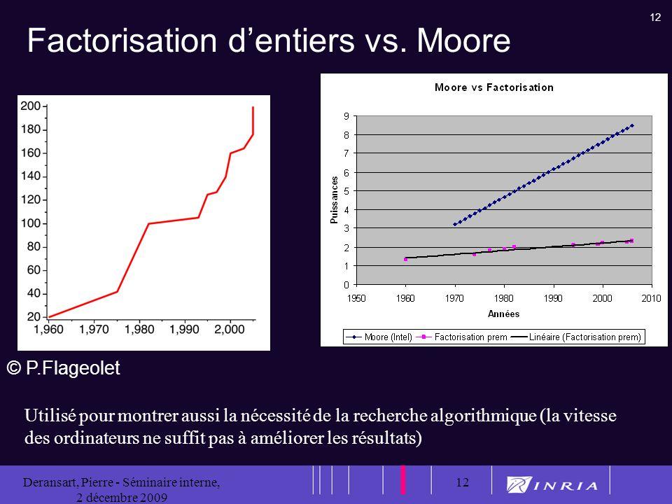 12 Deransart, Pierre - Séminaire interne, 2 décembre 2009 12 Factorisation dentiers vs.