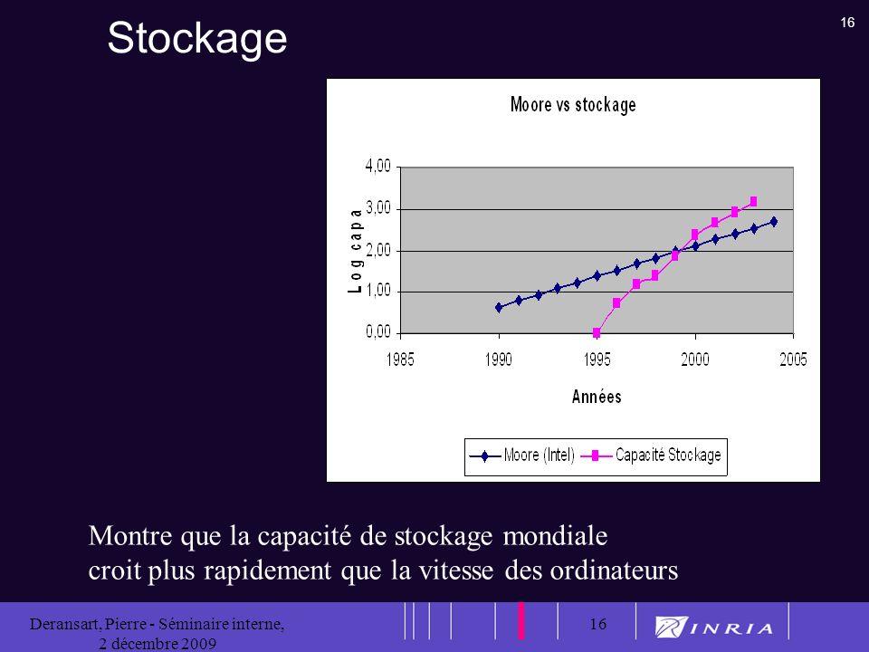 16 Deransart, Pierre - Séminaire interne, 2 décembre 2009 16 Stockage Montre que la capacité de stockage mondiale croit plus rapidement que la vitesse des ordinateurs