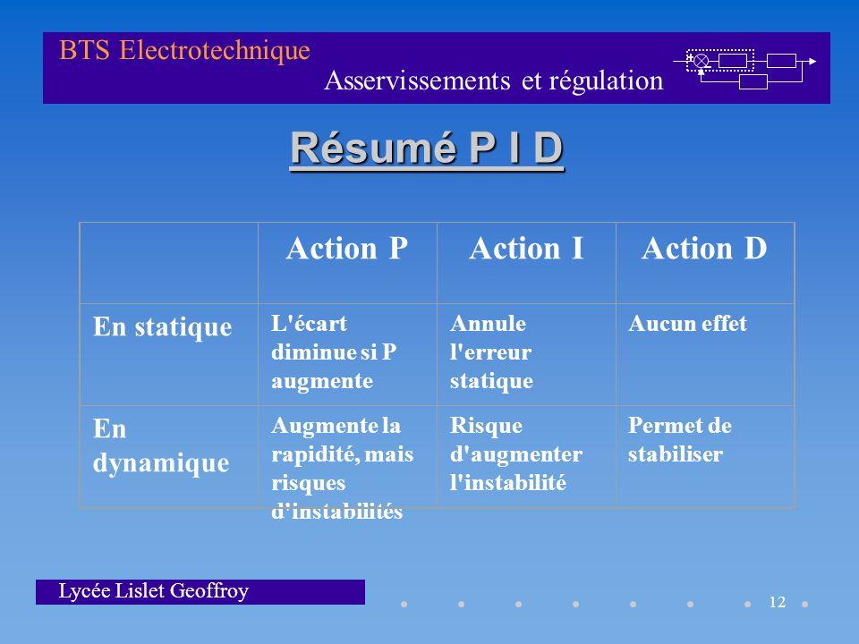Asservissements et régulation BTS Electrotechnique Lycée Lislet Geoffroy 12 Résumé P I D Action PAction IAction D En statique L'écart diminue si P aug