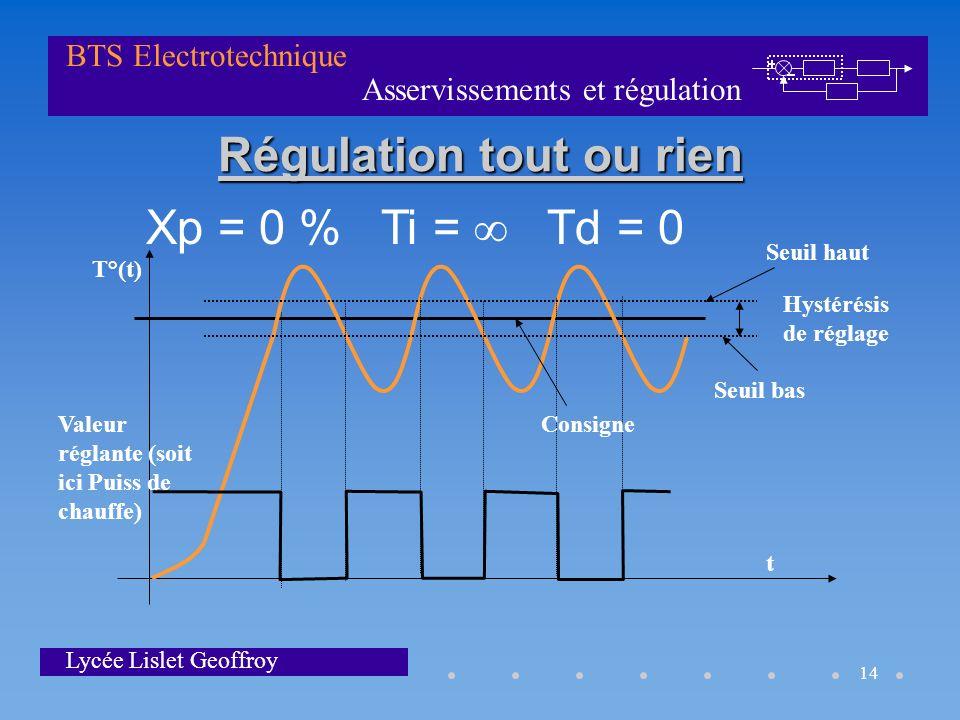 Asservissements et régulation BTS Electrotechnique Lycée Lislet Geoffroy 14 Régulation tout ou rien T°(t) t Hystérésis de réglage Valeur réglante (soi