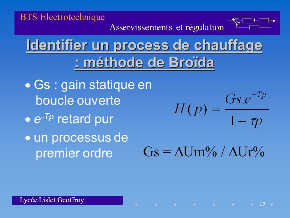 Asservissements et régulation BTS Electrotechnique Lycée Lislet Geoffroy 15 Identifier un process de chauffage : méthode de Broïda Gs : gain statique