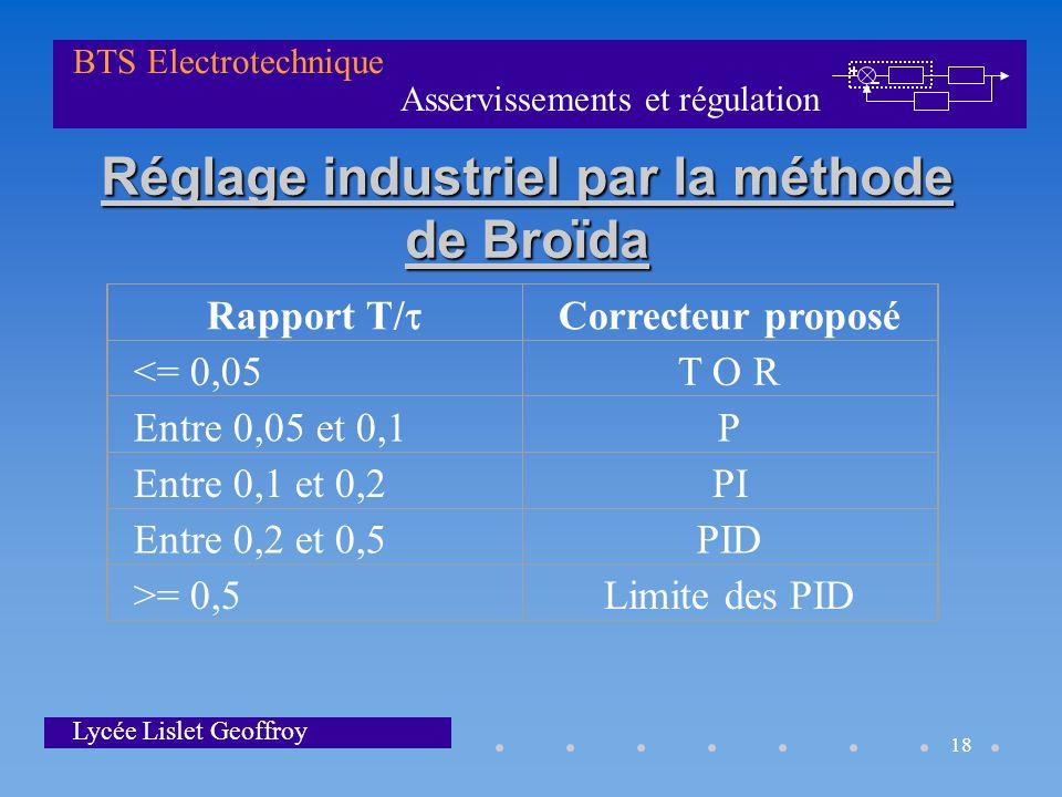 Asservissements et régulation BTS Electrotechnique Lycée Lislet Geoffroy 18 Réglage industriel par la méthode de Broïda Rapport T/ Correcteur proposé