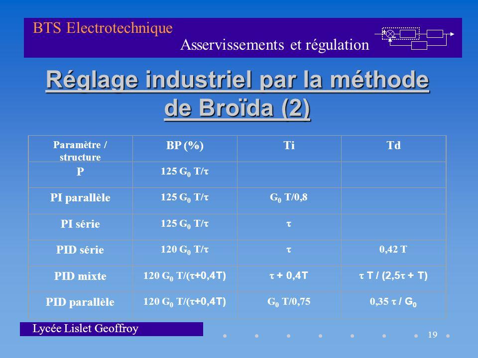 Asservissements et régulation BTS Electrotechnique Lycée Lislet Geoffroy 19 Réglage industriel par la méthode de Broïda (2) Paramètre / structure BP (