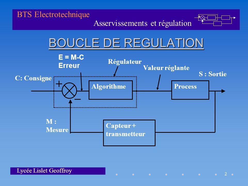 Asservissements et régulation BTS Electrotechnique Lycée Lislet Geoffroy 2 BOUCLE DE REGULATION AlgorithmeProcess Capteur + transmetteur C: Consigne S