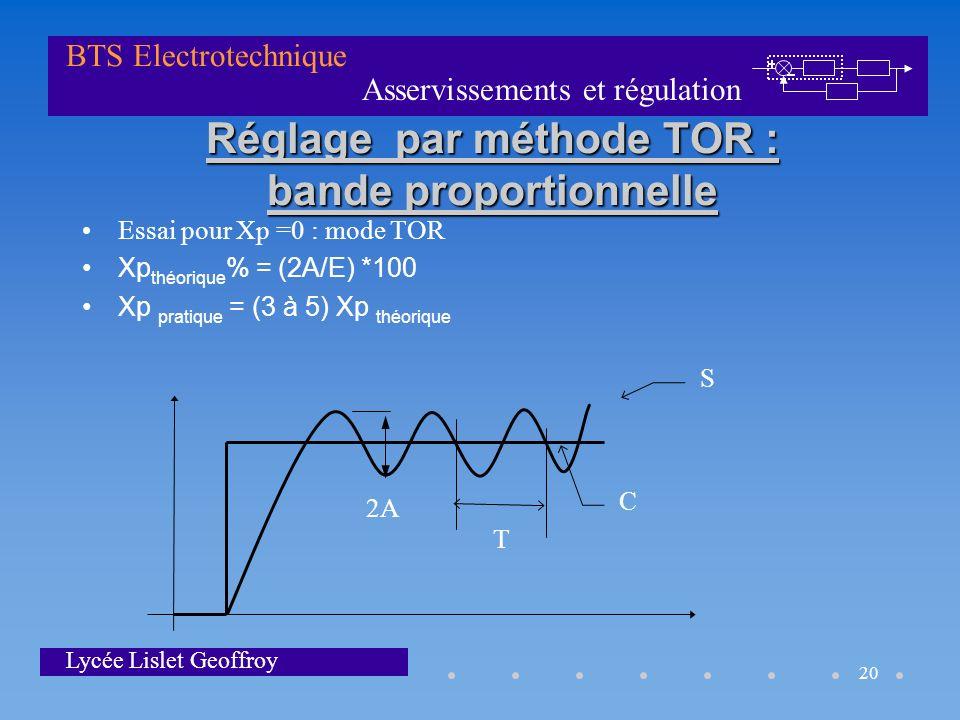 Asservissements et régulation BTS Electrotechnique Lycée Lislet Geoffroy 20 Réglage par méthode TOR : bande proportionnelle Essai pour Xp =0 : mode TO