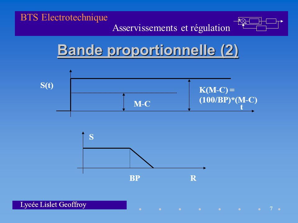 Asservissements et régulation BTS Electrotechnique Lycée Lislet Geoffroy 8 Action Integrale : I permet dannuler lerreur statique Accélère la réponse