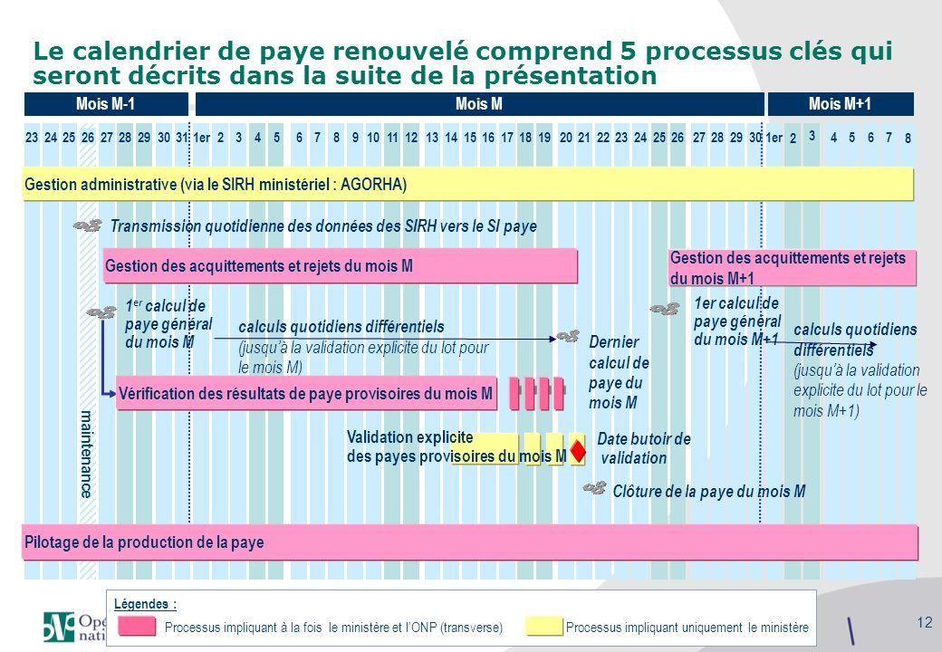 Séminaire des gestionnaires du MAAP, 27/09/2010 12 maintenance Le calendrier de paye renouvelé comprend 5 processus clés qui seront décrits dans la su