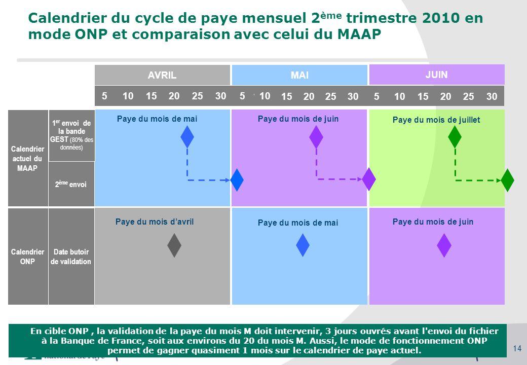 Séminaire des gestionnaires du MAAP, 27/09/2010 14 Calendrier du cycle de paye mensuel 2 ème trimestre 2010 en mode ONP et comparaison avec celui du M
