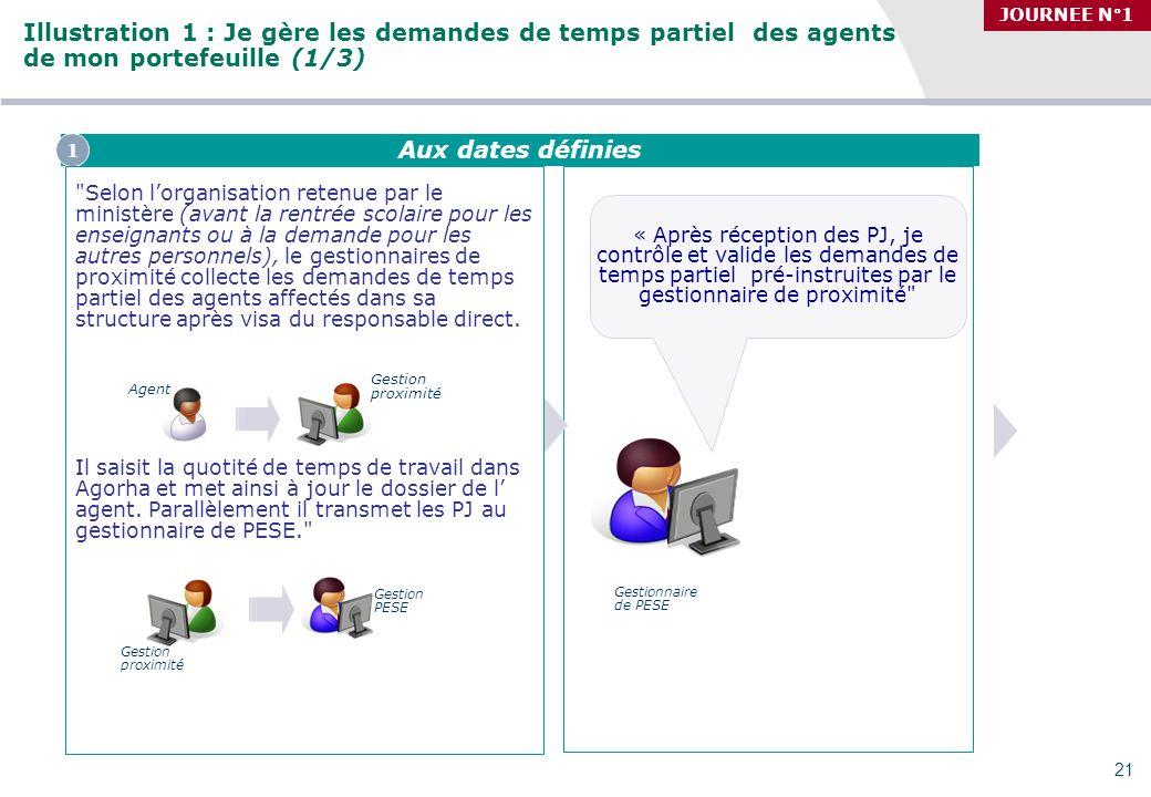 Séminaire des gestionnaires du MAAP, 27/09/2010 Illustration 1 : Je gère les demandes de temps partiel des agents de mon portefeuille (1/3) JOURNEE N°