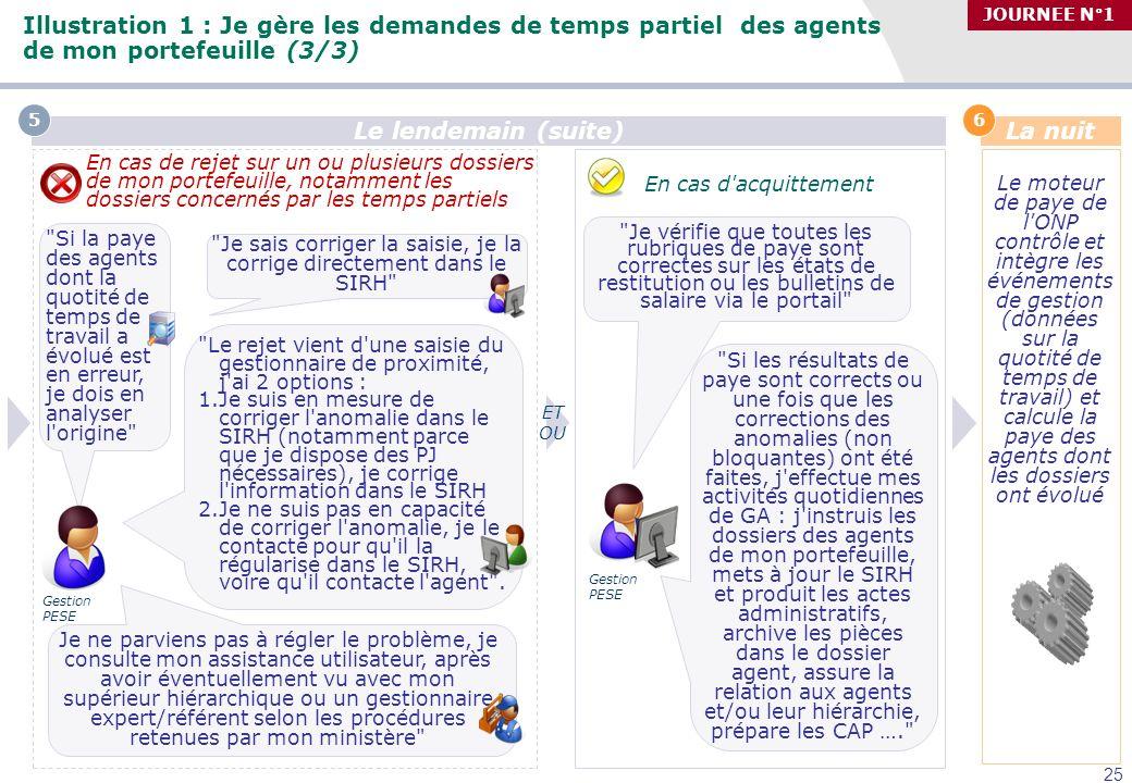 Séminaire des gestionnaires du MAAP, 27/09/2010 23 Illustration 1 : Je gère les demandes de temps partiel des agents de mon portefeuille (3/3) JOURNEE
