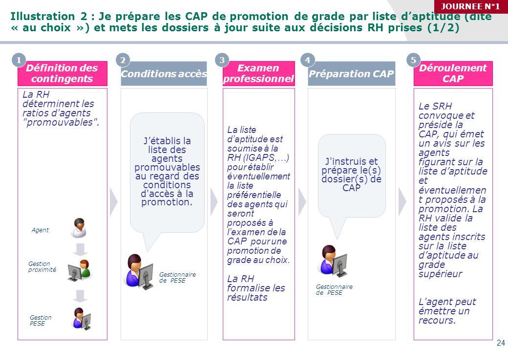 Séminaire des gestionnaires du MAAP, 27/09/2010 Illustration 2 : Je prépare les CAP de promotion de grade par liste daptitude (dite « au choix ») et m