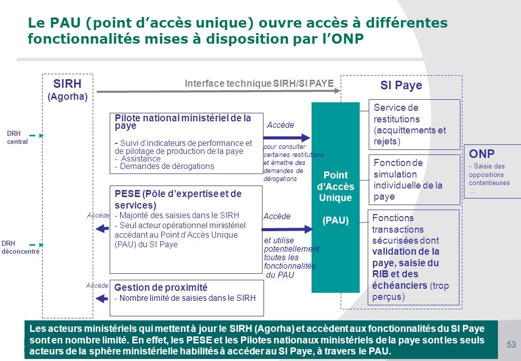Séminaire des gestionnaires du MAAP, 27/09/2010 53 DRH central Le PAU (point daccès unique) ouvre accès à différentes fonctionnalités mises à disposit