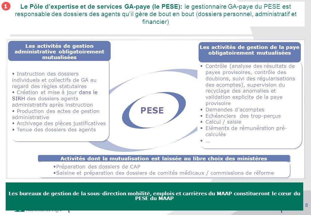 Séminaire des gestionnaires du MAAP, 27/09/2010 23 septembre 2010Support_SPM_reunion_du_23092010_V6bis.ppt 8 PESE Le Pôle dexpertise et de services GA