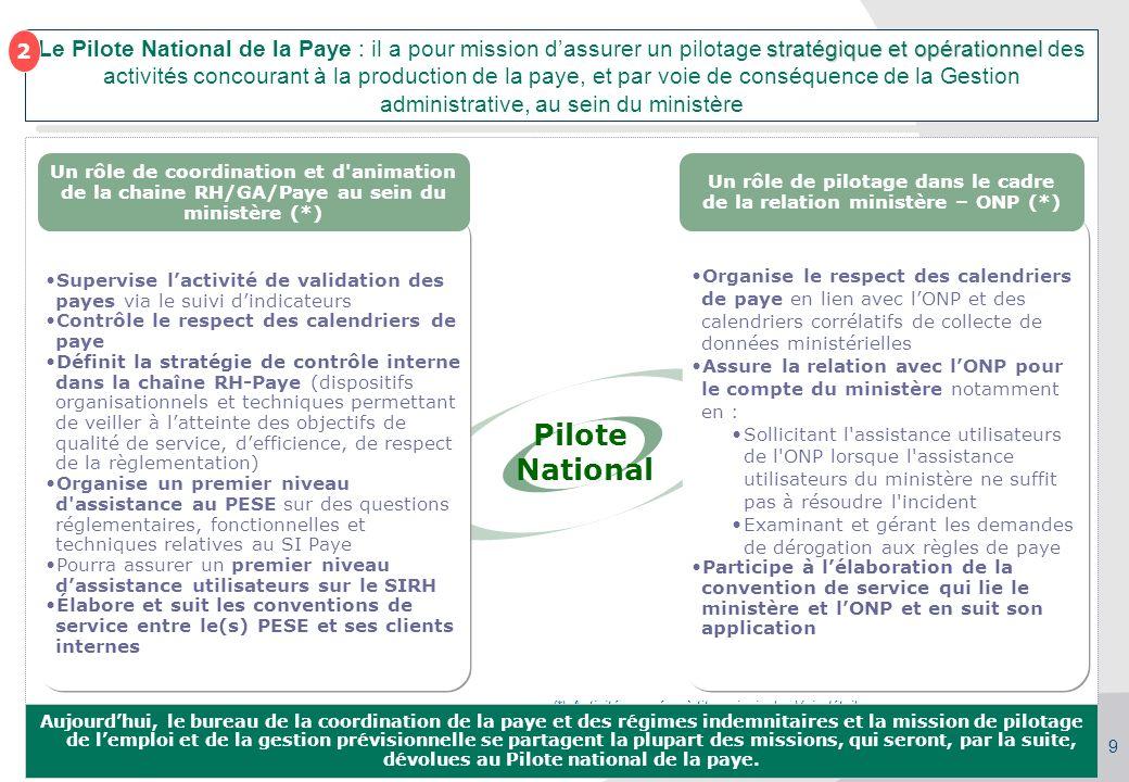 Séminaire des gestionnaires du MAAP, 27/09/2010 23 septembre 2010Support_SPM_reunion_du_23092010_V6bis.ppt 9 stratégique et opérationnel Le Pilote Nat