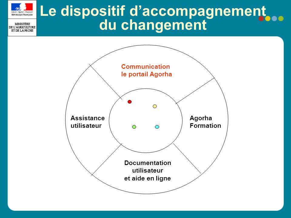 Le dispositif daccompagnement du changement Agorha Formation Communication le portail Agorha Assistance utilisateur Documentation utilisateur et aide en ligne