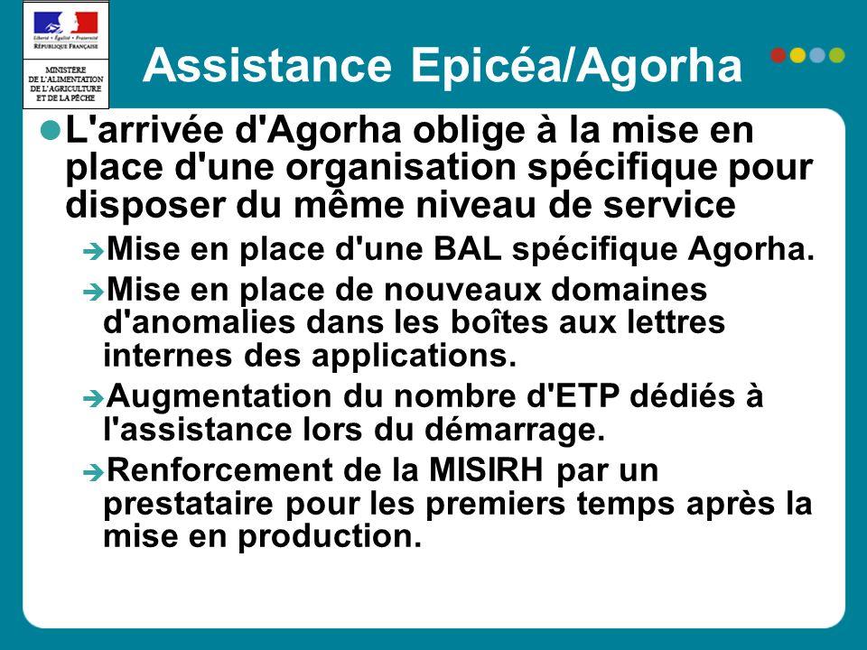 Assistance Epicéa/Agorha L arrivée d Agorha oblige à la mise en place d une organisation spécifique pour disposer du même niveau de service Mise en place d une BAL spécifique Agorha.