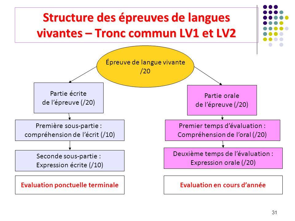 31 Structure des épreuves de langues vivantes – Tronc commun LV1 et LV2 Épreuve de langue vivante /20 Partie écrite de lépreuve (/20) Première sous-pa