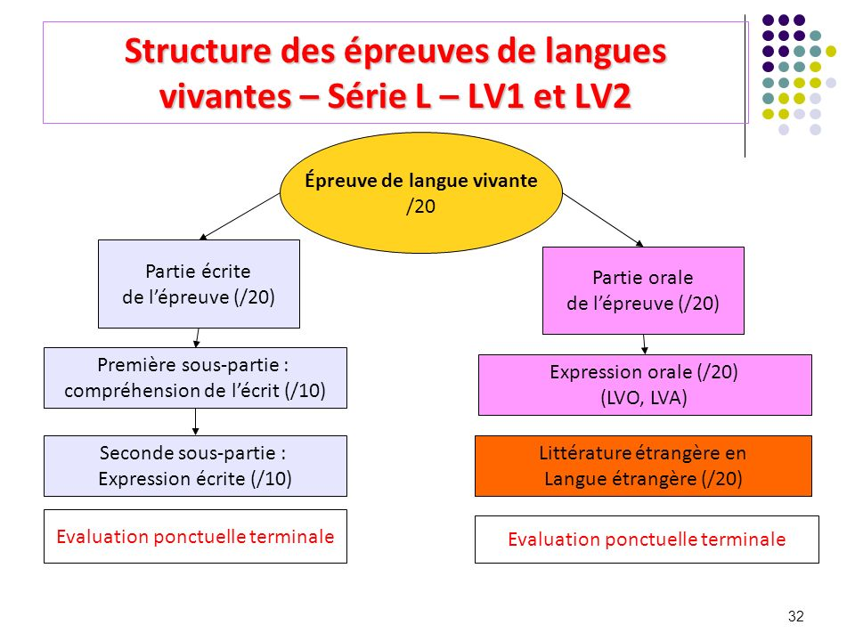 32 Structure des épreuves de langues vivantes – Série L – LV1 et LV2 Épreuve de langue vivante /20 Partie écrite de lépreuve (/20) Première sous-parti