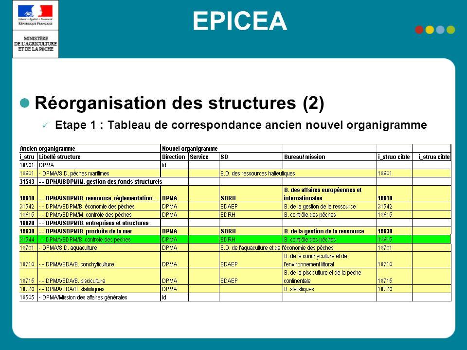 Réorganisation des structures (2) Etape 1 : Tableau de correspondance ancien nouvel organigramme