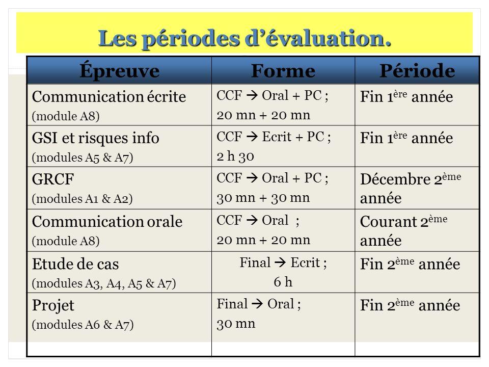 17 Les périodes dévaluation. ÉpreuveFormePériode Communication écrite (module A8) CCF Oral + PC ; 20 mn + 20 mn Fin 1 ère année GSI et risques info (m