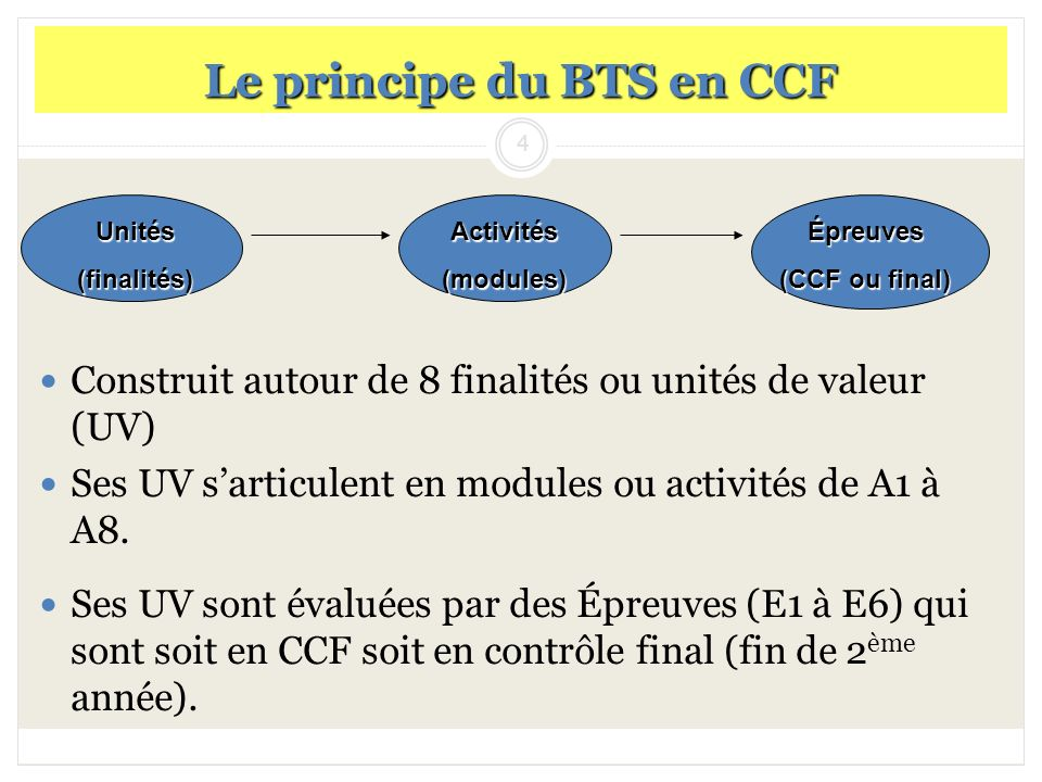 4 Le principe du BTS en CCF Construit autour de 8 finalités ou unités de valeur (UV) Ses UV sarticulent en modules ou activités de A1 à A8. Ses UV son