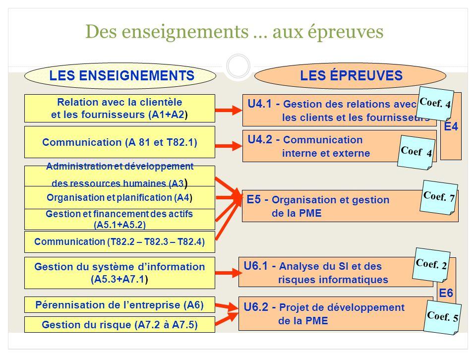 Des enseignements … aux épreuves LES ENSEIGNEMENTS Relation avec la clientèle et les fournisseurs (A1+A2) Organisation et planification (A4) Administr