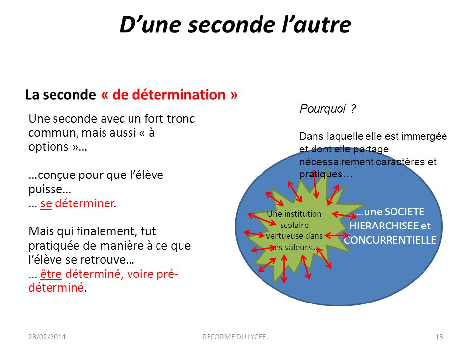 Dune seconde lautre La seconde de détermination Une seconde avec un fort tronc commun, mais aussi « à options »… …conçue pour que lélève puisse… … se déterminer.