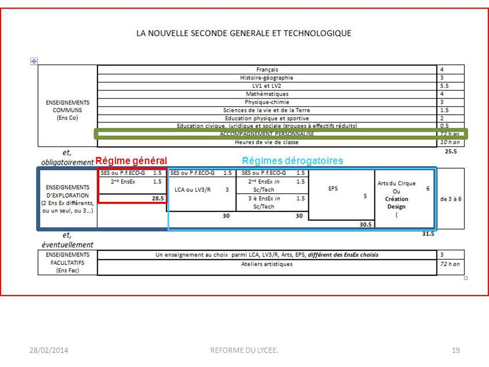 28/02/2014REFORME DU LYCEE.20 Régime général Régimes dérogatoires Deux de 1h 30 seulement (et non pas « options » de 3 heures) Ne constituant en aucun cas des pré-requis pour lorientation.