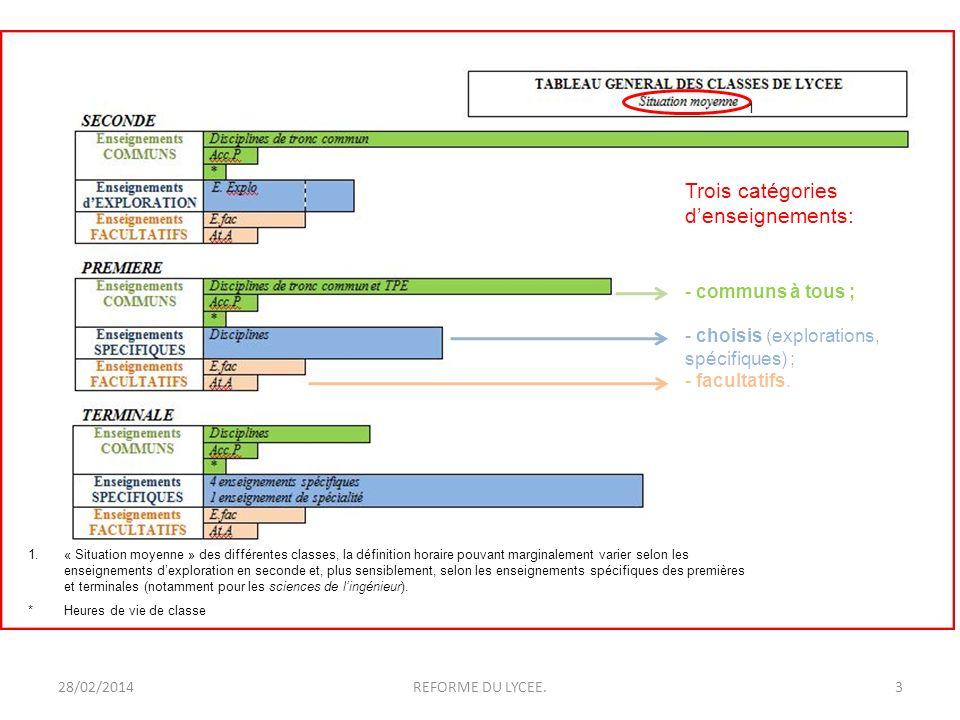 28/02/20143REFORME DU LYCEE. 1 1.« Situation moyenne » des différentes classes, la définition horaire pouvant marginalement varier selon les enseignem