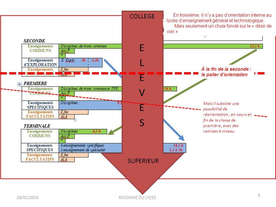 28/02/2014 9 REFORME DU LYCEE. COLLEGE SUPERIEUR Mais il subsiste une possibilité de réorientation, en cours et fin de la classe de première, avec des