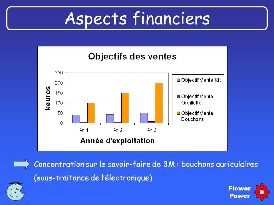 Flower Power Concentration sur le savoir-faire de 3M : bouchons auriculaires (sous-traitance de lélectronique) Aspects financiers