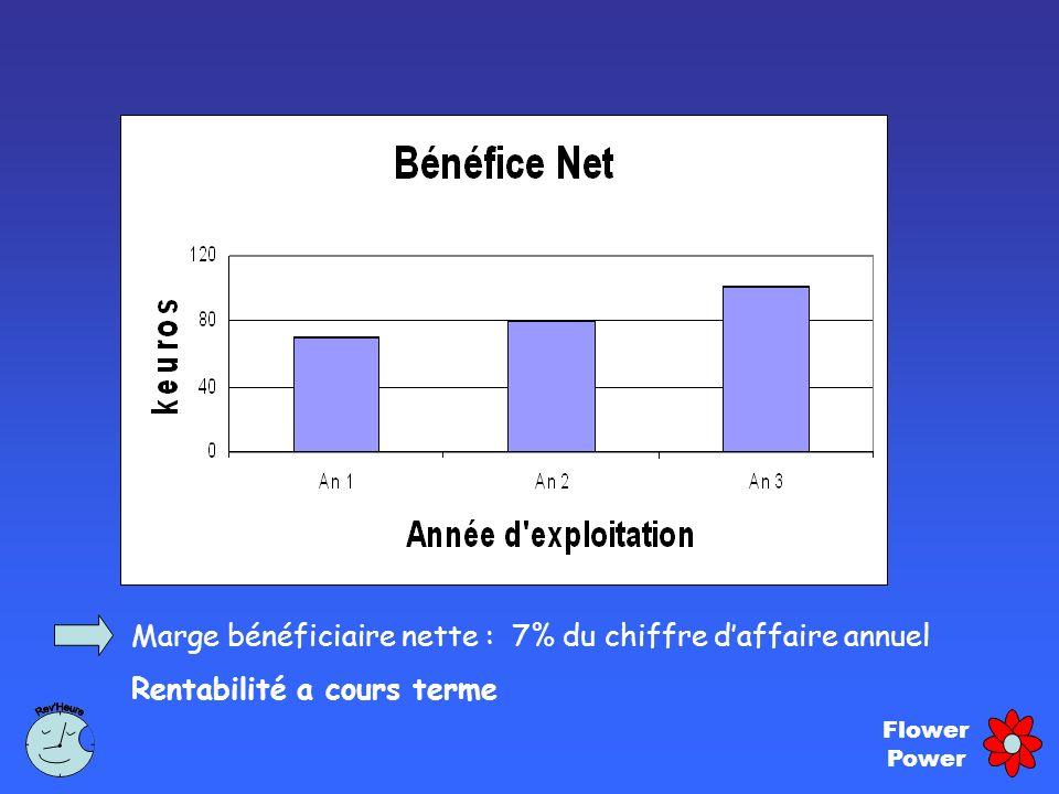 Flower Power Marge bénéficiaire nette : 7% du chiffre daffaire annuel Rentabilité a cours terme