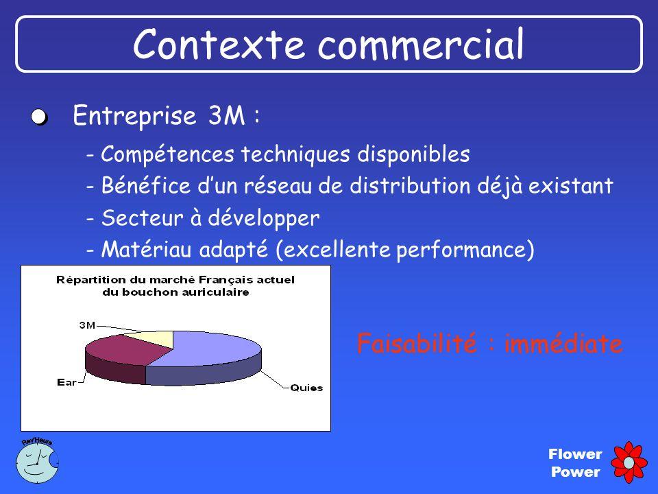 Flower Power Entreprise 3M : Faisabilité : immédiate Contexte commercial - Compétences techniques disponibles - Bénéfice dun réseau de distribution dé
