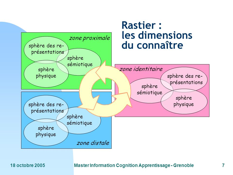 18 octobre 2005Master Information Cognition Apprentissage - Grenoble7 sphère sémiotique sphère des re- présentations sphère physique zone proximale sp