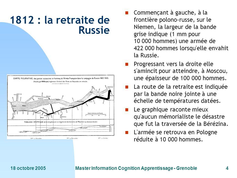 18 octobre 2005Master Information Cognition Apprentissage - Grenoble4 1812 : la retraite de Russie n Commençant à gauche, à la frontière polono-russe,