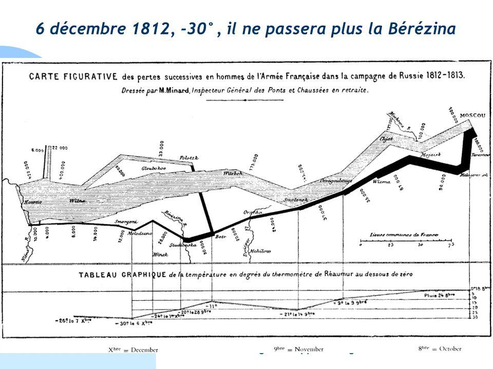 18 octobre 2005Master Information Cognition Apprentissage - Grenoble5 6 décembre 1812, -30°, il ne passera plus la Bérézina