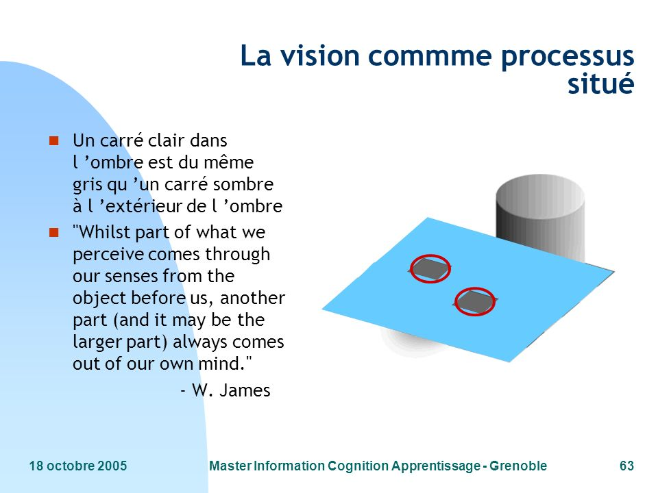 18 octobre 2005Master Information Cognition Apprentissage - Grenoble63 La vision commme processus situé n Un carré clair dans l ombre est du même gris qu un carré sombre à l extérieur de l ombre n Whilst part of what we perceive comes through our senses from the object before us, another part (and it may be the larger part) always comes out of our own mind. - W.