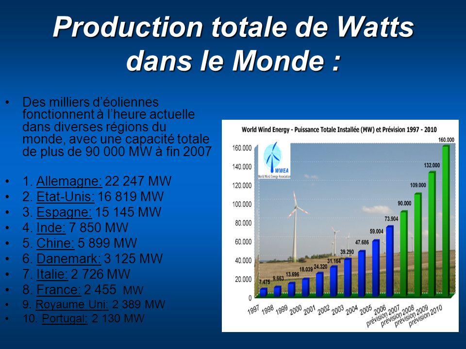 Production totale de Watts dans le Monde : Des milliers déoliennes fonctionnent à lheure actuelle dans diverses régions du monde, avec une capacité to