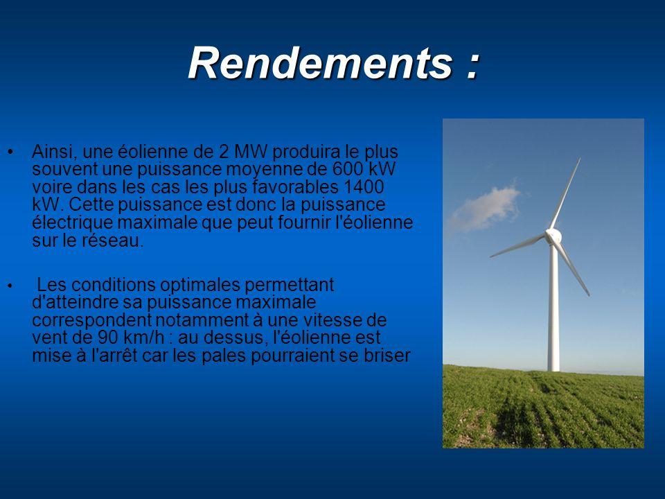 Rendements : Ainsi, une éolienne de 2 MW produira le plus souvent une puissance moyenne de 600 kW voire dans les cas les plus favorables 1400 kW. Cett