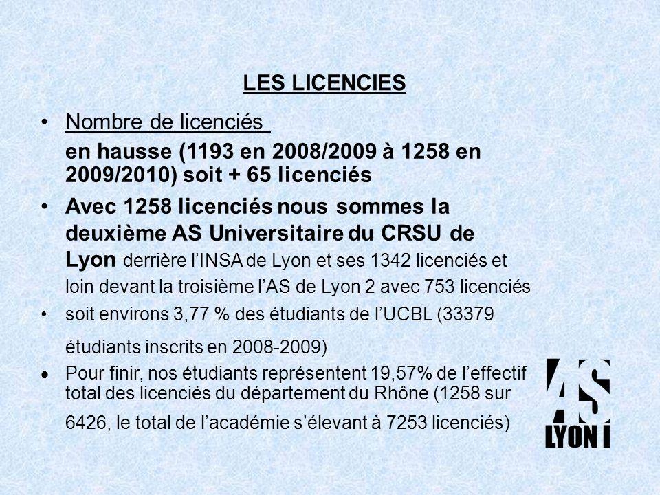 Nombre de licenciés en hausse (1193 en 2008/2009 à 1258 en 2009/2010) soit + 65 licenciés Avec 1258 licenciés nous sommes la deuxième AS Universitaire du CRSU de Lyon derrière lINSA de Lyon et ses 1342 licenciés et loin devant la troisième lAS de Lyon 2 avec 753 licenciés soit environs 3,77 % des étudiants de lUCBL (33379 étudiants inscrits en 2008-2009) Pour finir, nos étudiants représentent 19,57% de leffectif total des licenciés du département du Rhône (1258 sur 6426, le total de lacadémie sélevant à 7253 licenciés) LES LICENCIES