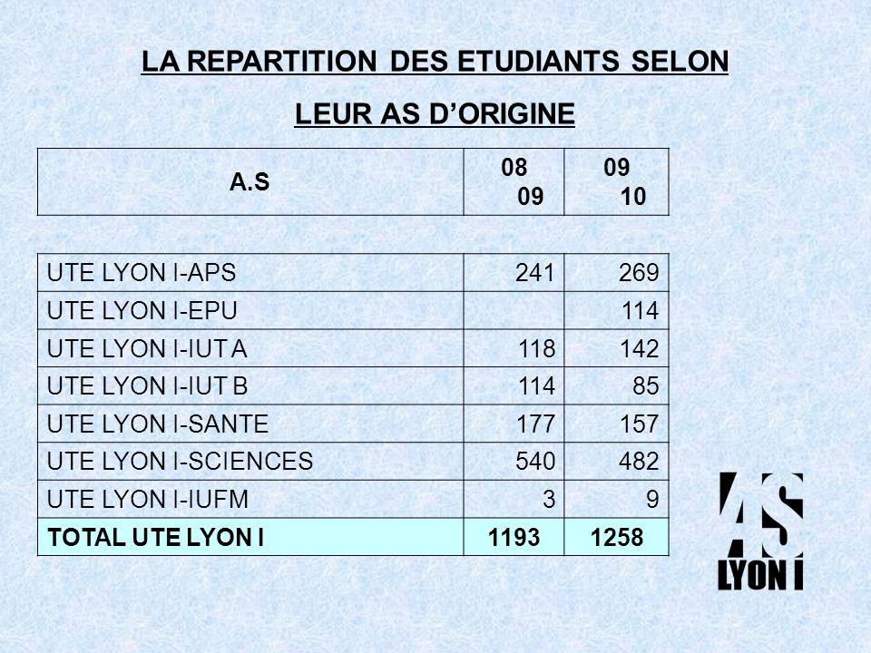 A.S 08 09 09 10 UTE LYON I-APS241269 UTE LYON I-EPU 114 UTE LYON I-IUT A118142 UTE LYON I-IUT B11485 UTE LYON I-SANTE177157 UTE LYON I-SCIENCES540482 UTE LYON I-IUFM39 TOTAL UTE LYON I11931258 LA REPARTITION DES ETUDIANTS SELON LEUR AS DORIGINE