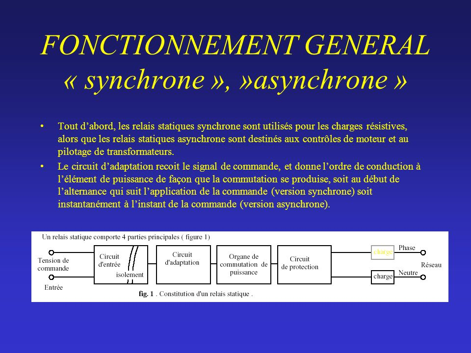 RELAIS SYNCHRONE « Synchrone » signifie commutation au zéro de tension. Un relais synchrone se ferme quand la tension au borne du thyristor est proche