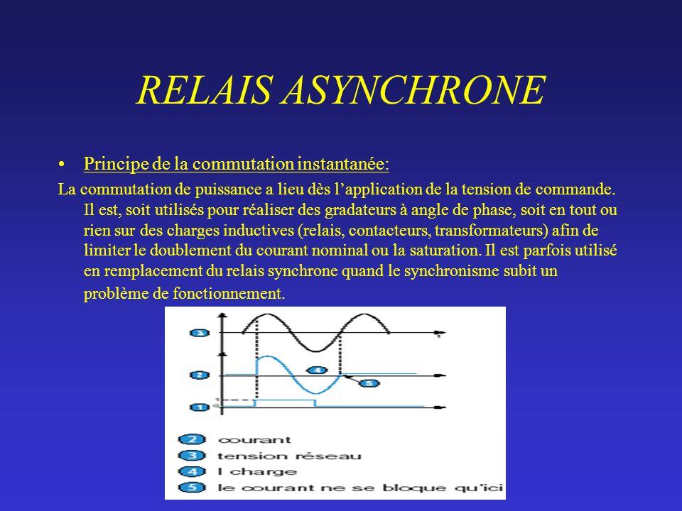 RELAIS ASYNCHRONE Principe de la commutation instantanée: La commutation de puissance a lieu dès lapplication de la tension de commande.